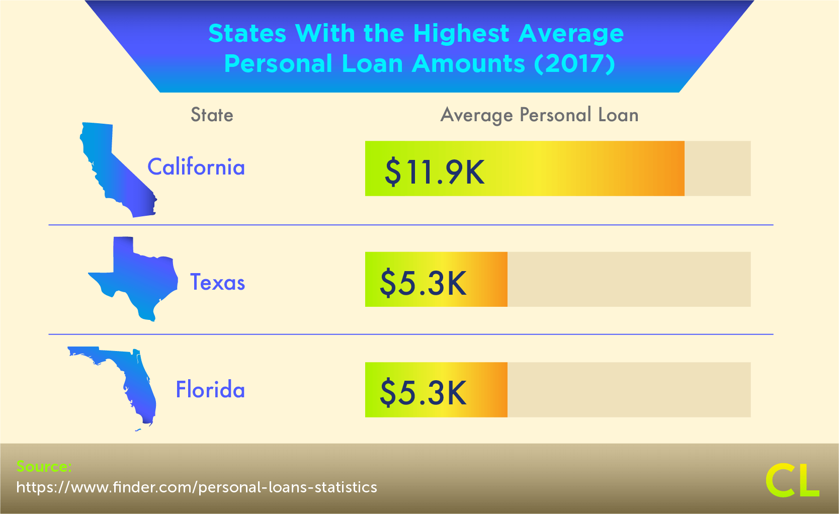 States With the Highest Average Personal Loan Amounts
