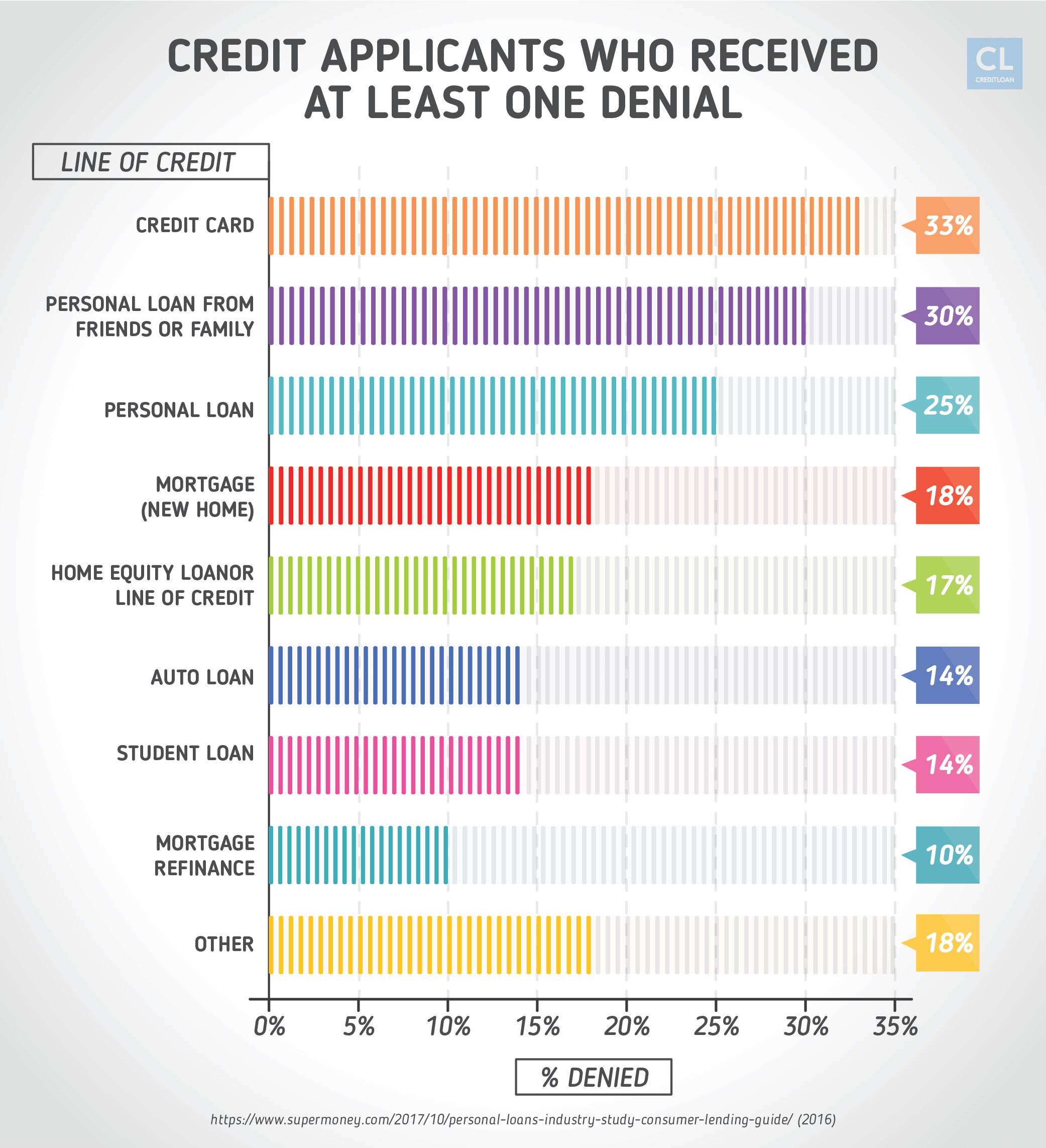 Statistics of Credit Applicants Who Received At Least One Denial