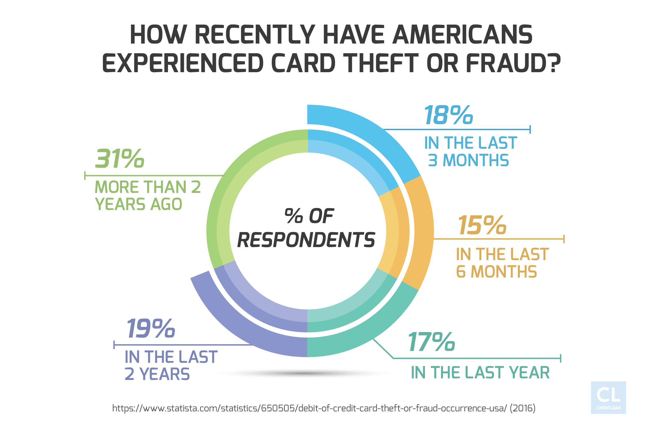 Statistics Showing When Americans Experienced Card Theft or Fraud
