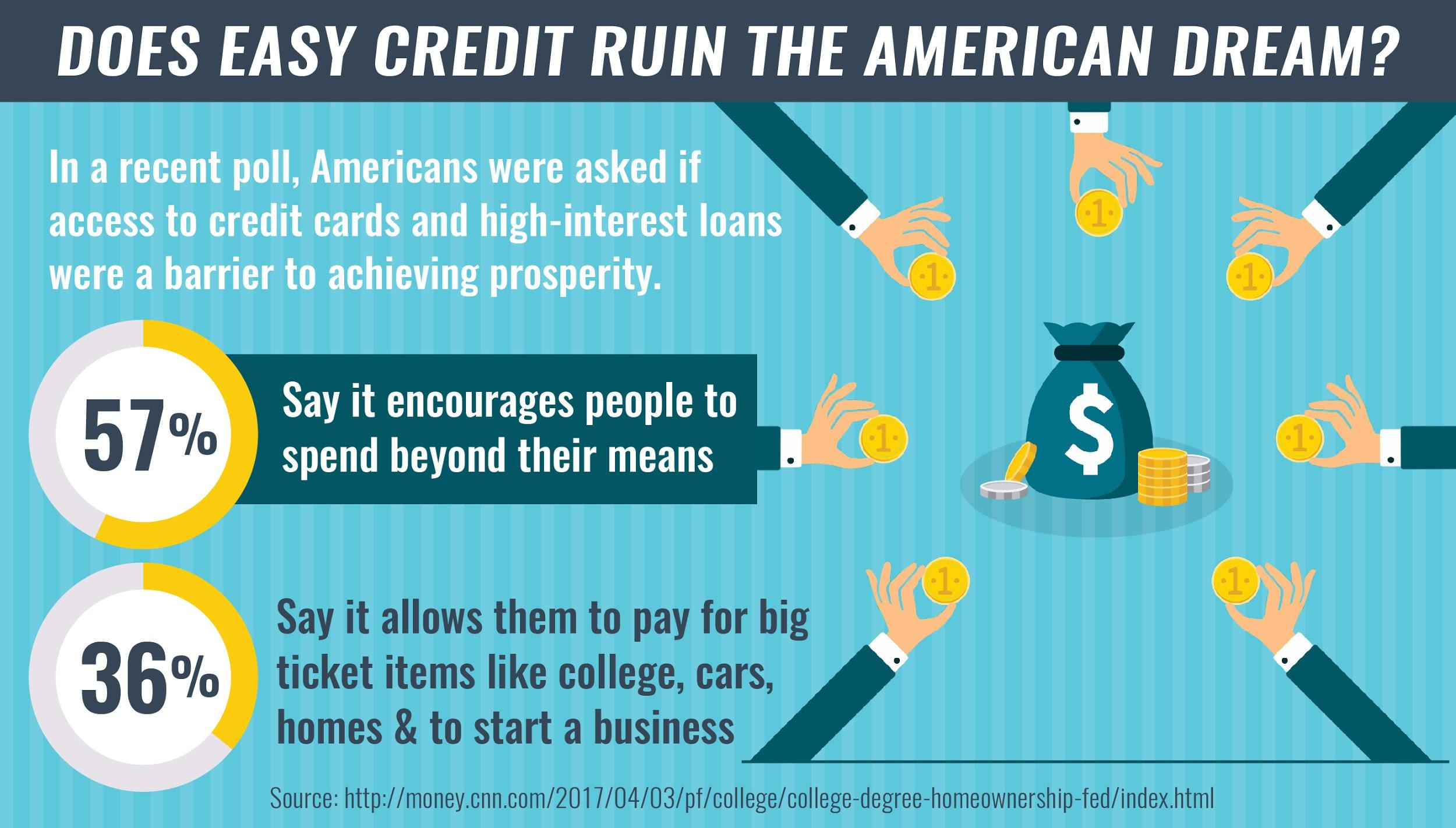 stats about credit affecting the American Dream