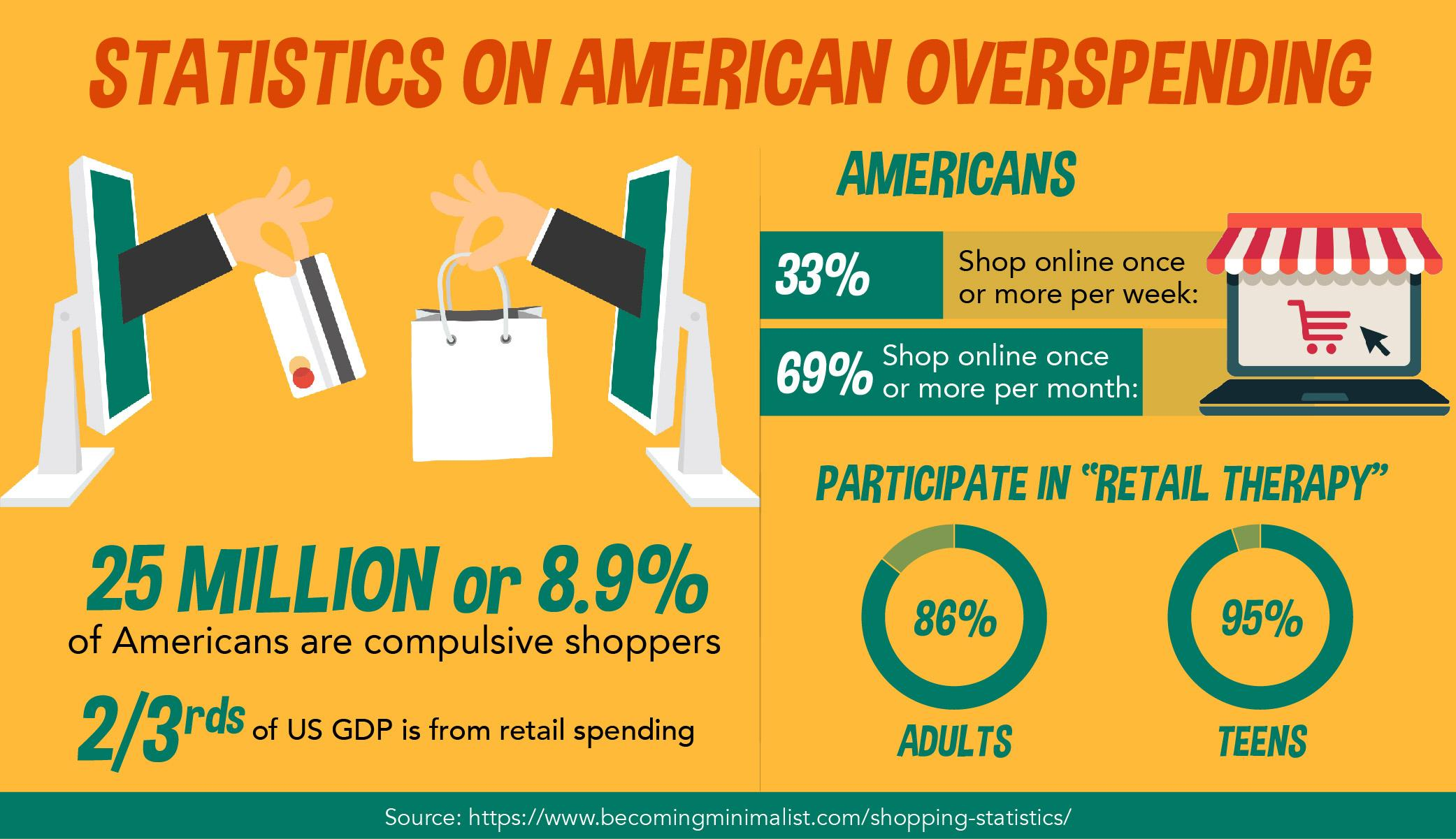 stats on overspending in USA