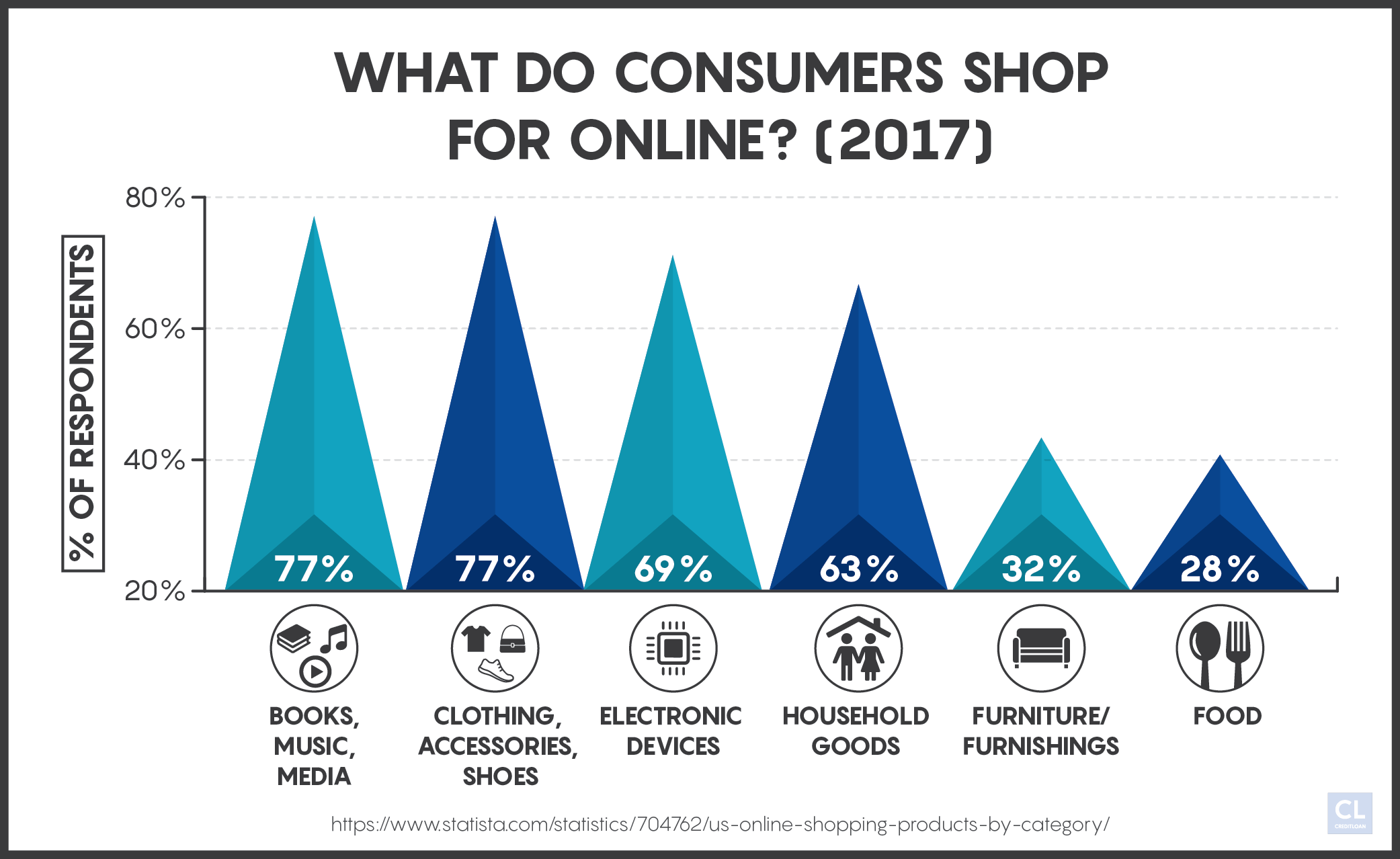 Statsitics for What Consumers Shop For Online 2017