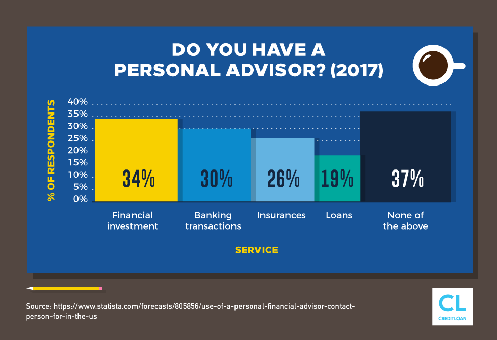 Do You Have a Personal Advisor?