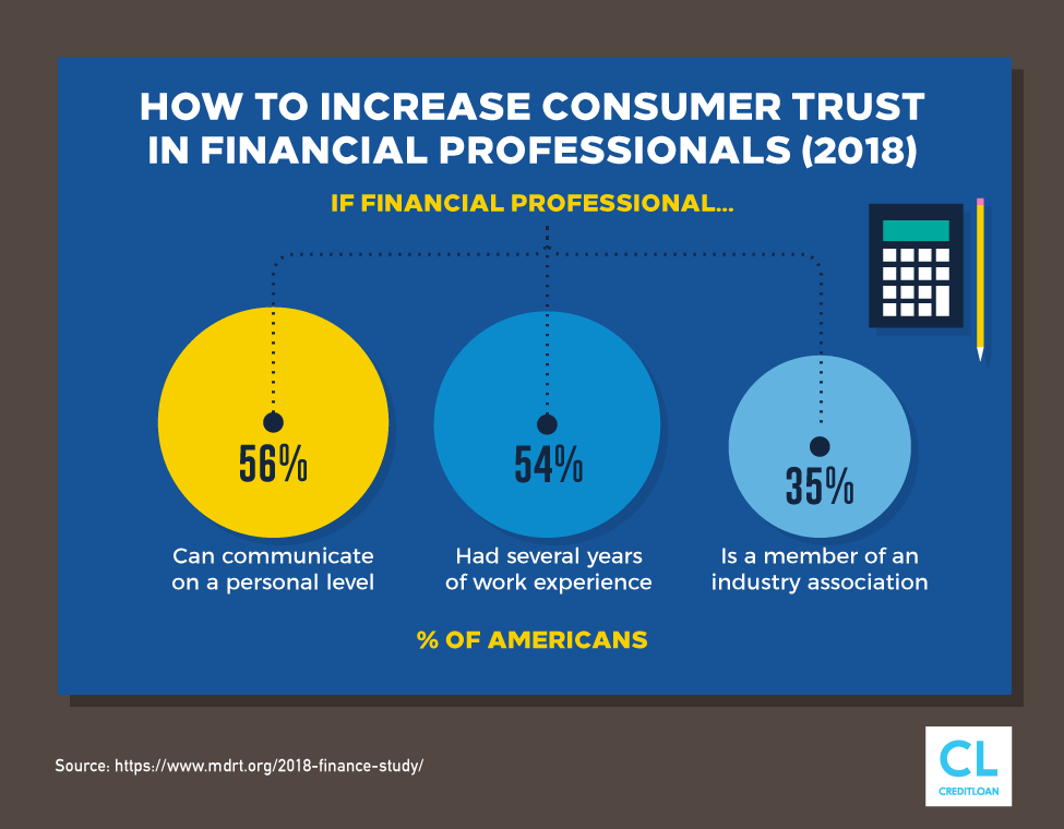 Survey: How To Increase Consumer Trust In Financial Professionals