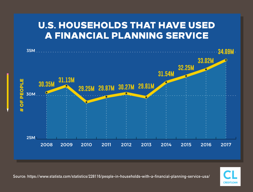 U.S. Households That Have Used A Financial Planning Service from 2008-2017
