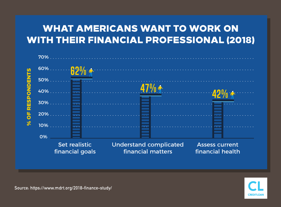 What Americans Want To Work On With Their Financial Professional