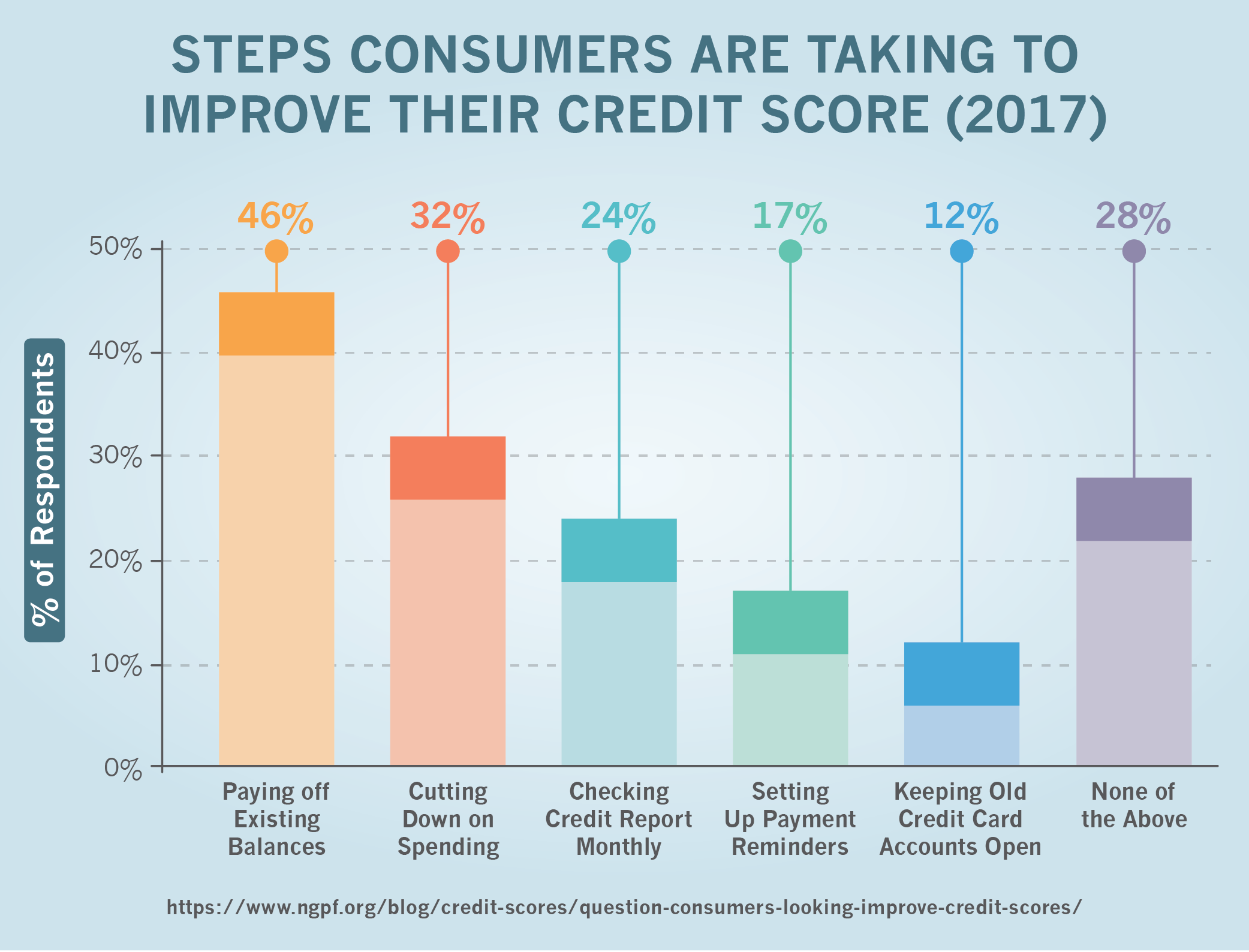 Steps Consumers Are Taking To Improve Their Credit Score (2017)