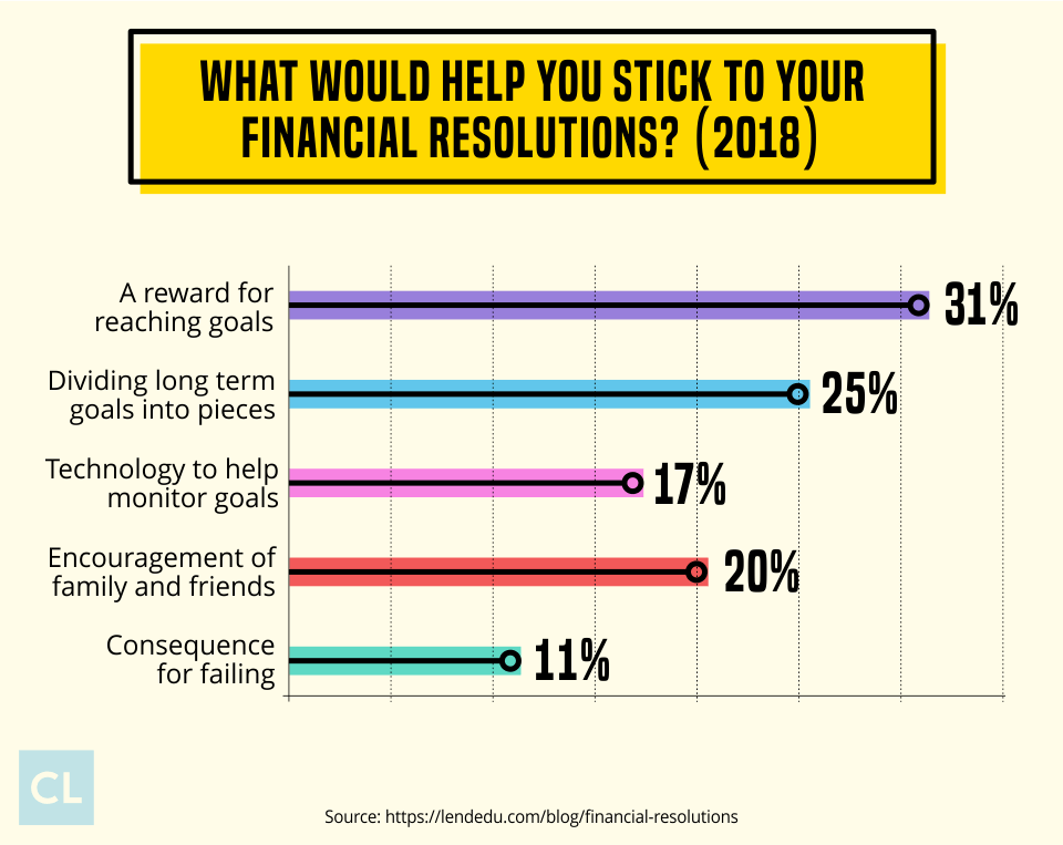 Sticking To Financial Resolutions Statistics 2018