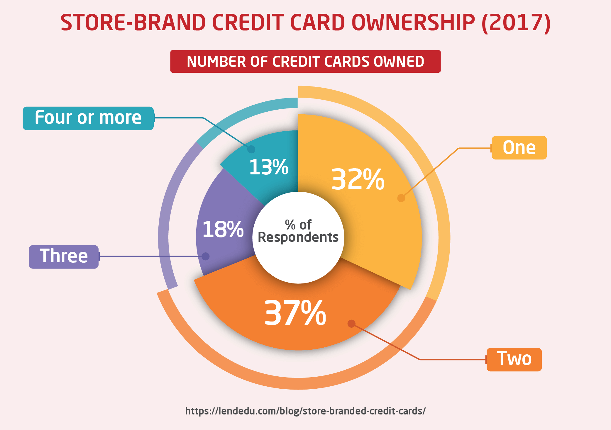 Store-Branded Credit Cards Ownership (2017)