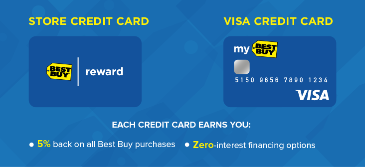 Best buy credit card financing options