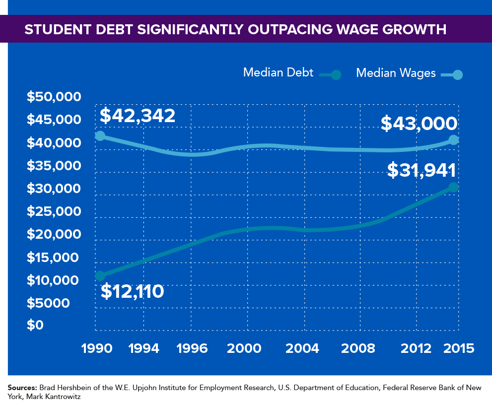 Student Debt Significantly Outpacing Wage Growth