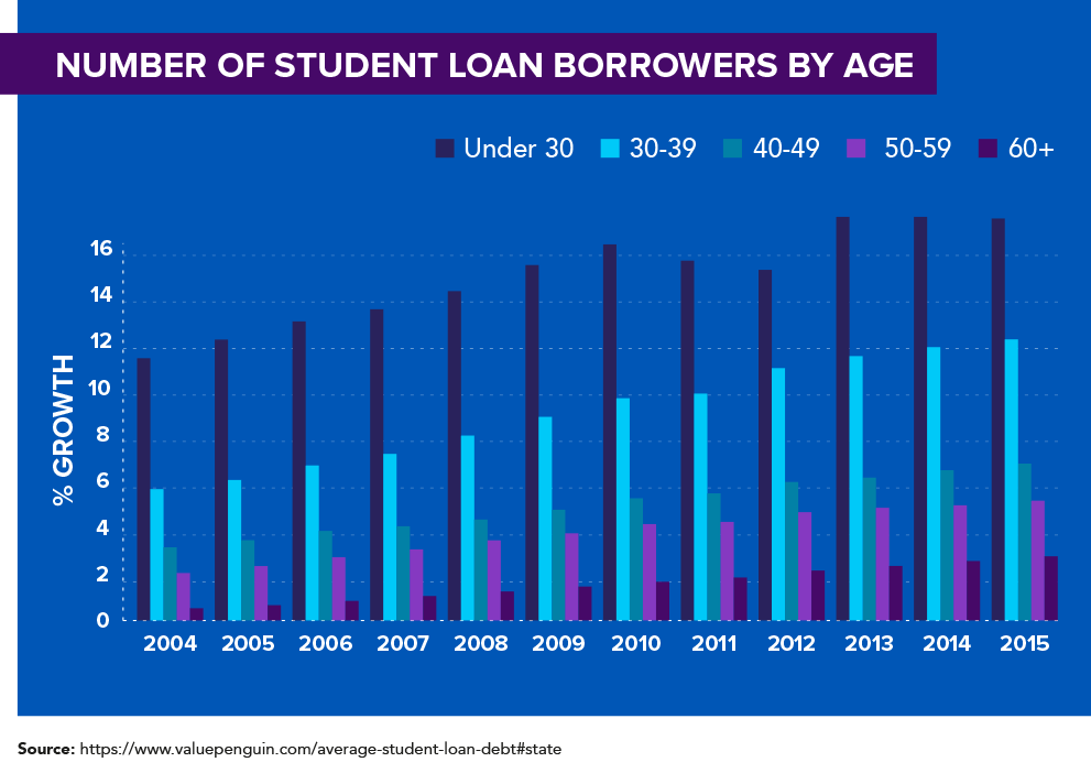 Student loan borrowers age