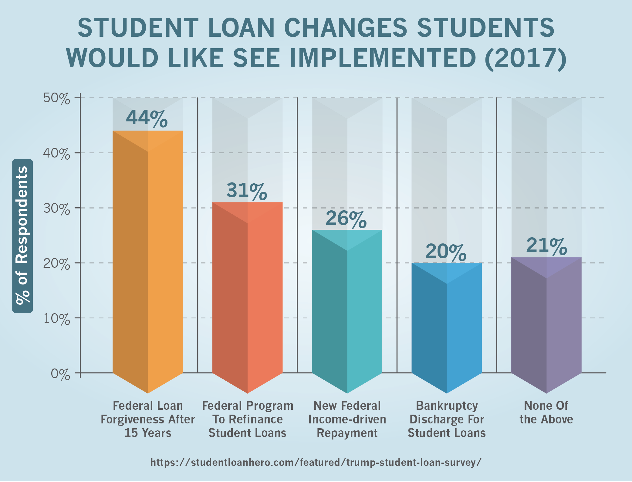 Student Loan Changes Students Would Like See Implemented (2017)