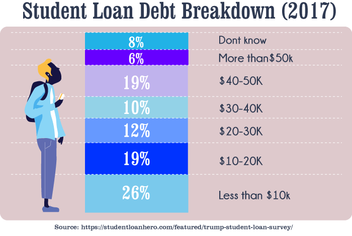 Student Loan Debt Breakdown (2017)