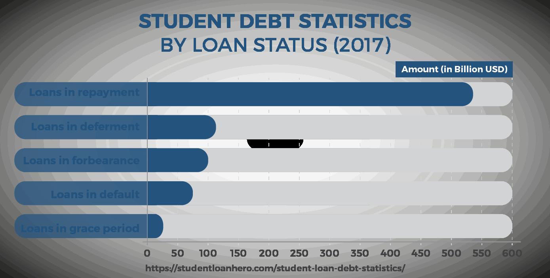 Student loan stats by loan status