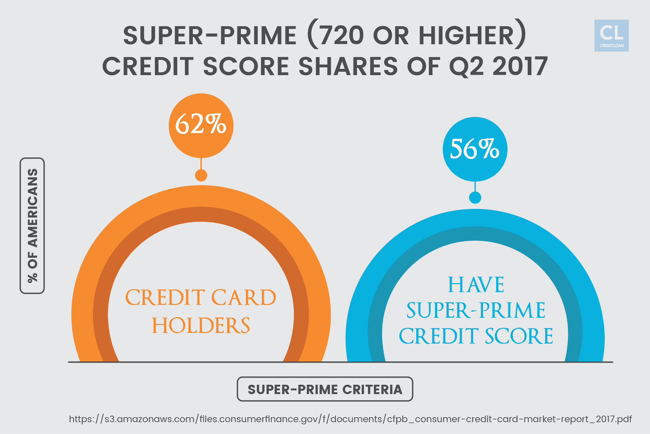 Super-prime (720 or Higher) Credit Score Shares of Q2 2017