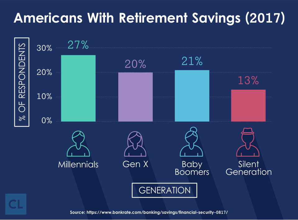 Survey: Americans With Retirement Savings 2017