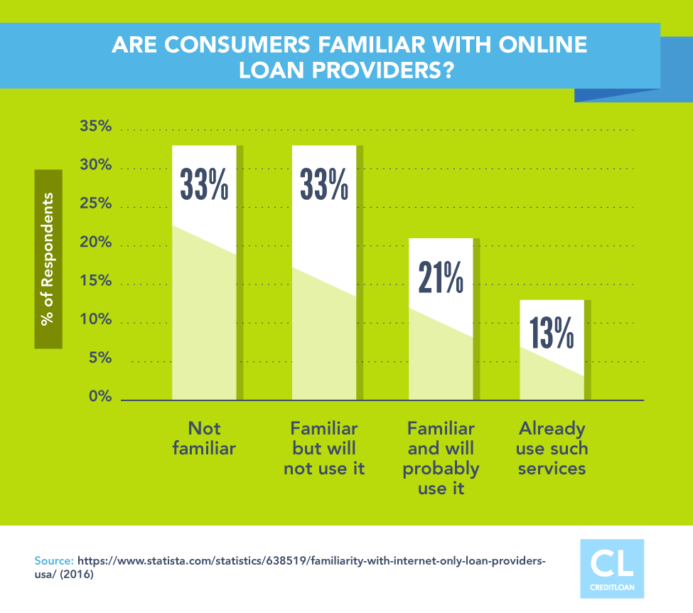 Survey: Are Consumers Familiar With Online Loan Providers?
