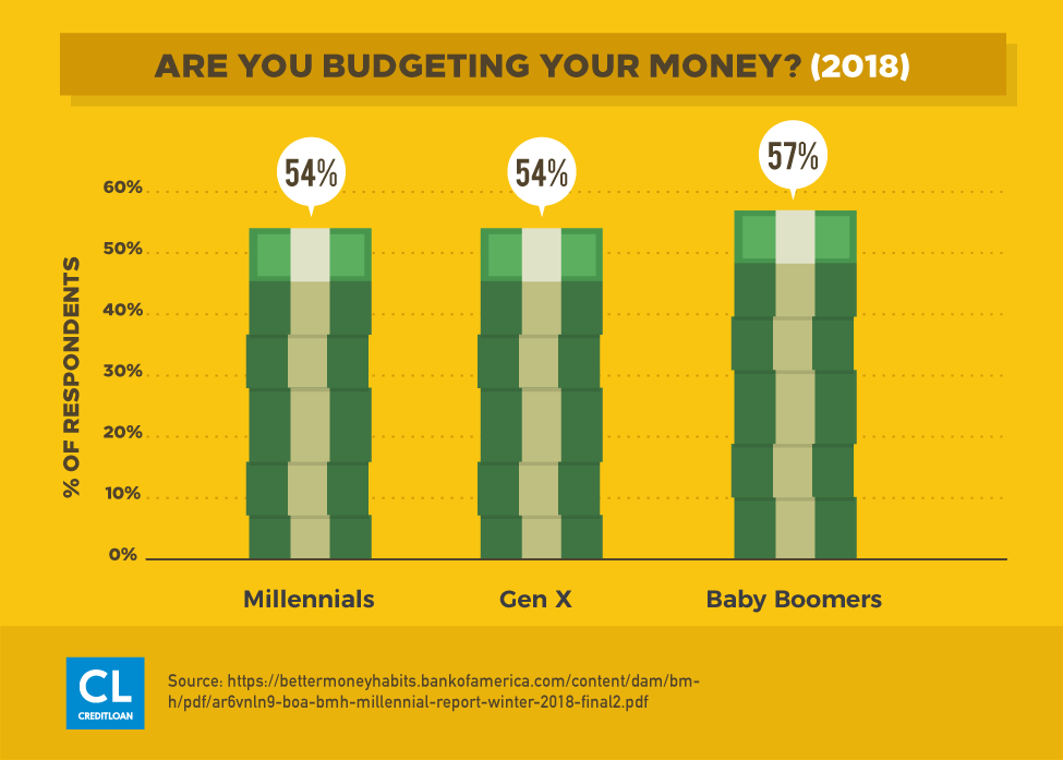 Survey: Are you Budgeting Your Money?