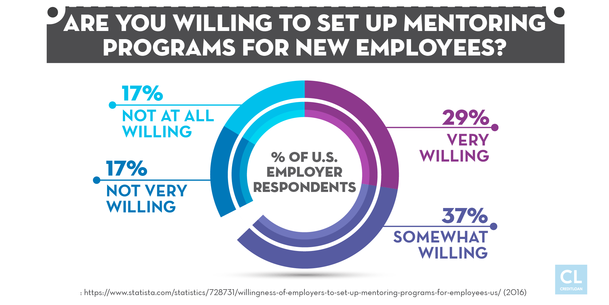 Survey: Are You Willing To Set Up Mentoring Programs For New Employees?
