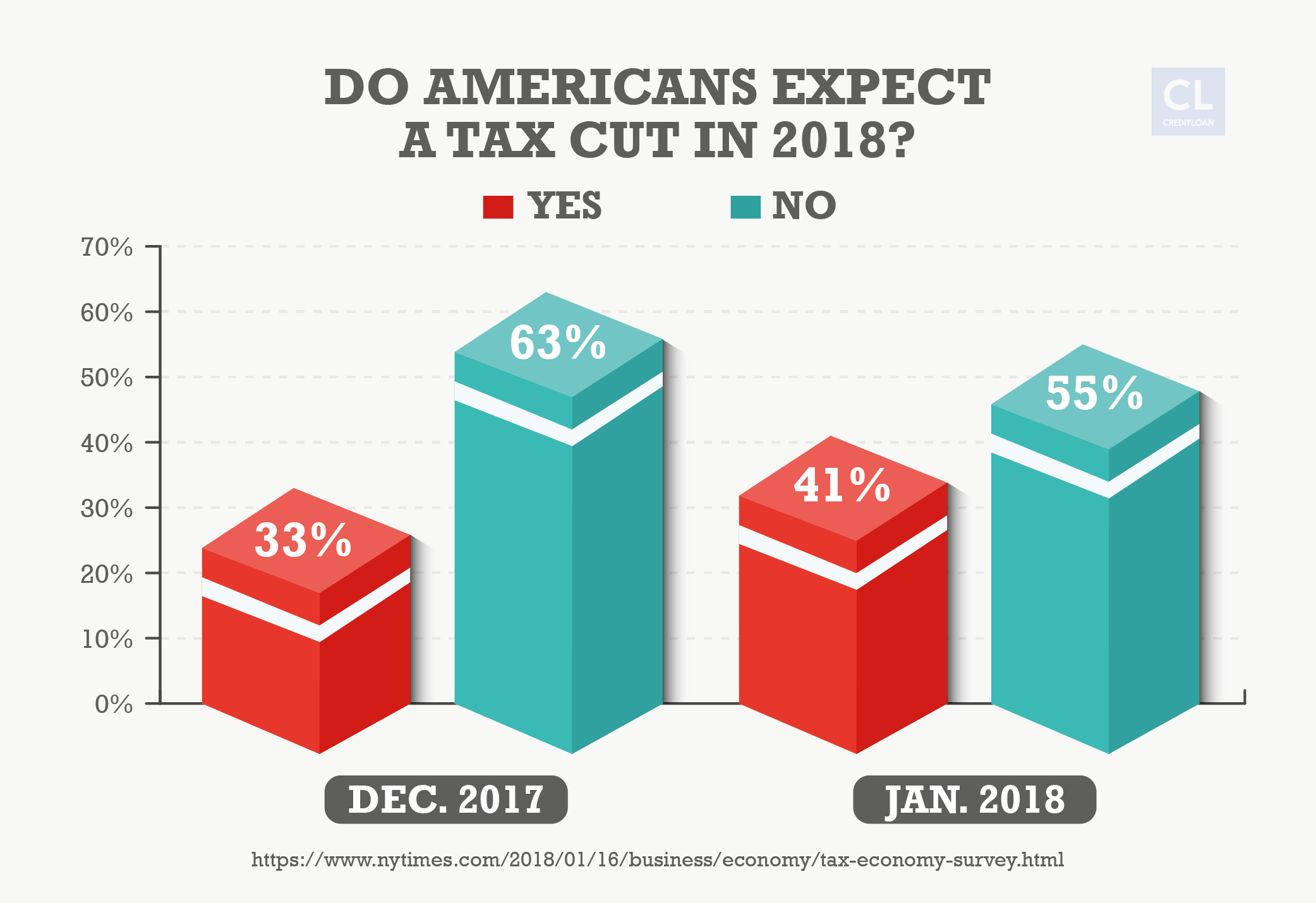 Survey: Do Americans Expect a Tax Cut in 2018?