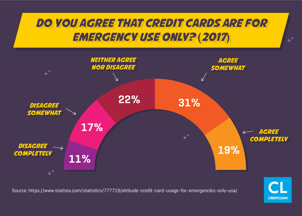 Survey: Do You Agree That Credit Cards Are For Emergency Use Only?
