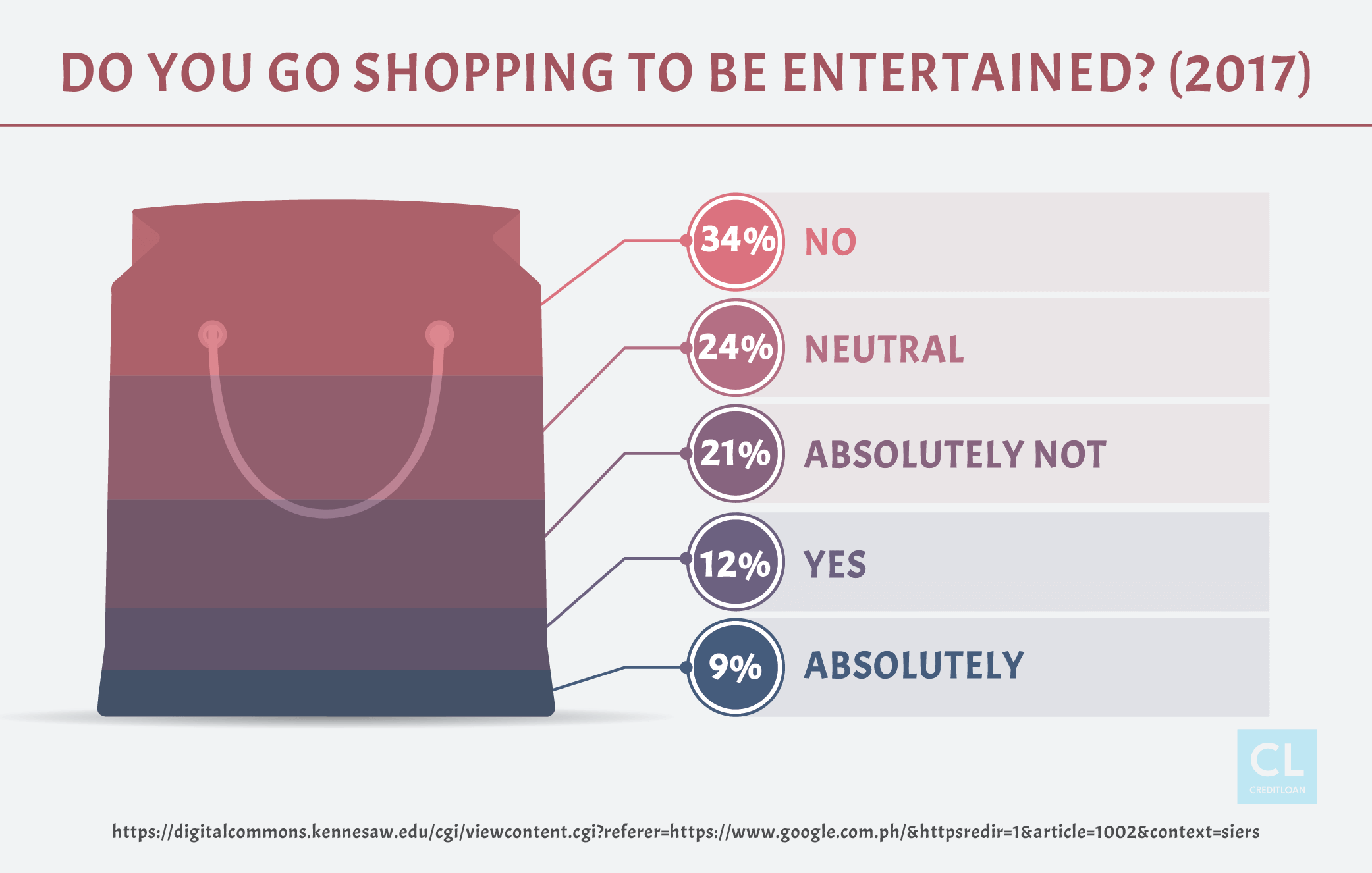 Survey: Do You Go Shopping To Be Entertained?