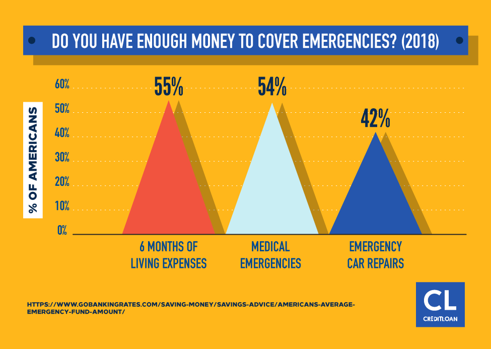 Survey: Do You Have Enough Money To Cover Emergencies?