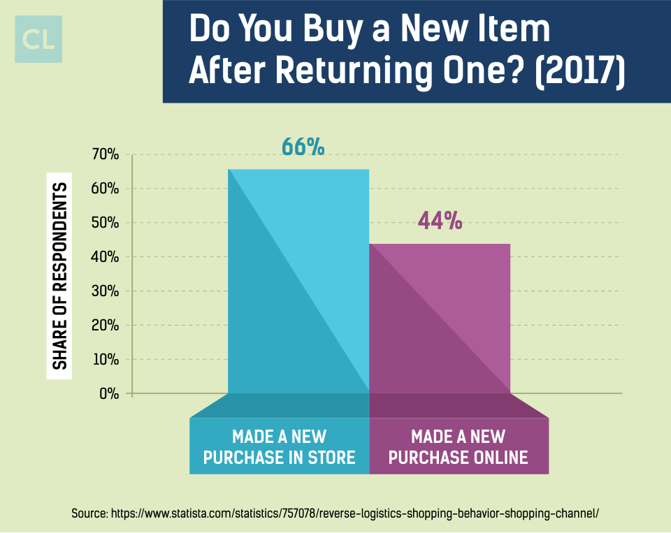 Survey: Do You You Buy a New Item After Returning One?