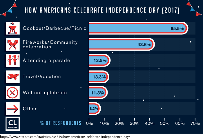 Survey: How Americans Celebrate Independence Day