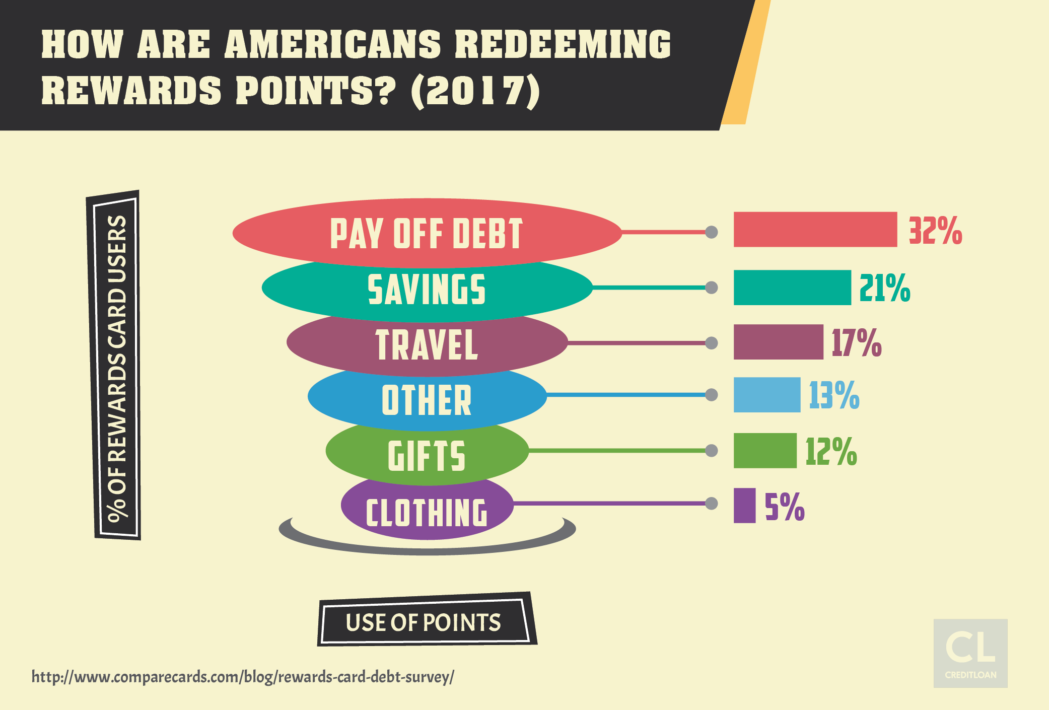 Survey: How Are Americans Redeeming Rewards Points?
