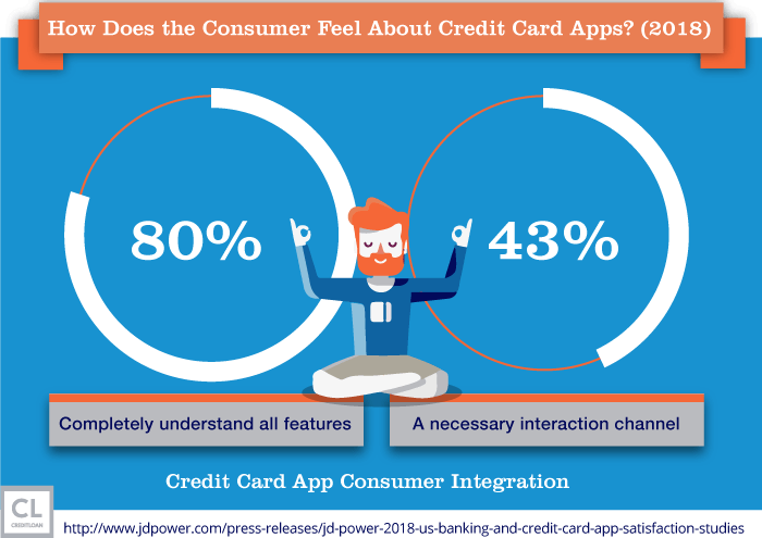 Survey: How Does the Consumer Feel About Credit Card Apps?