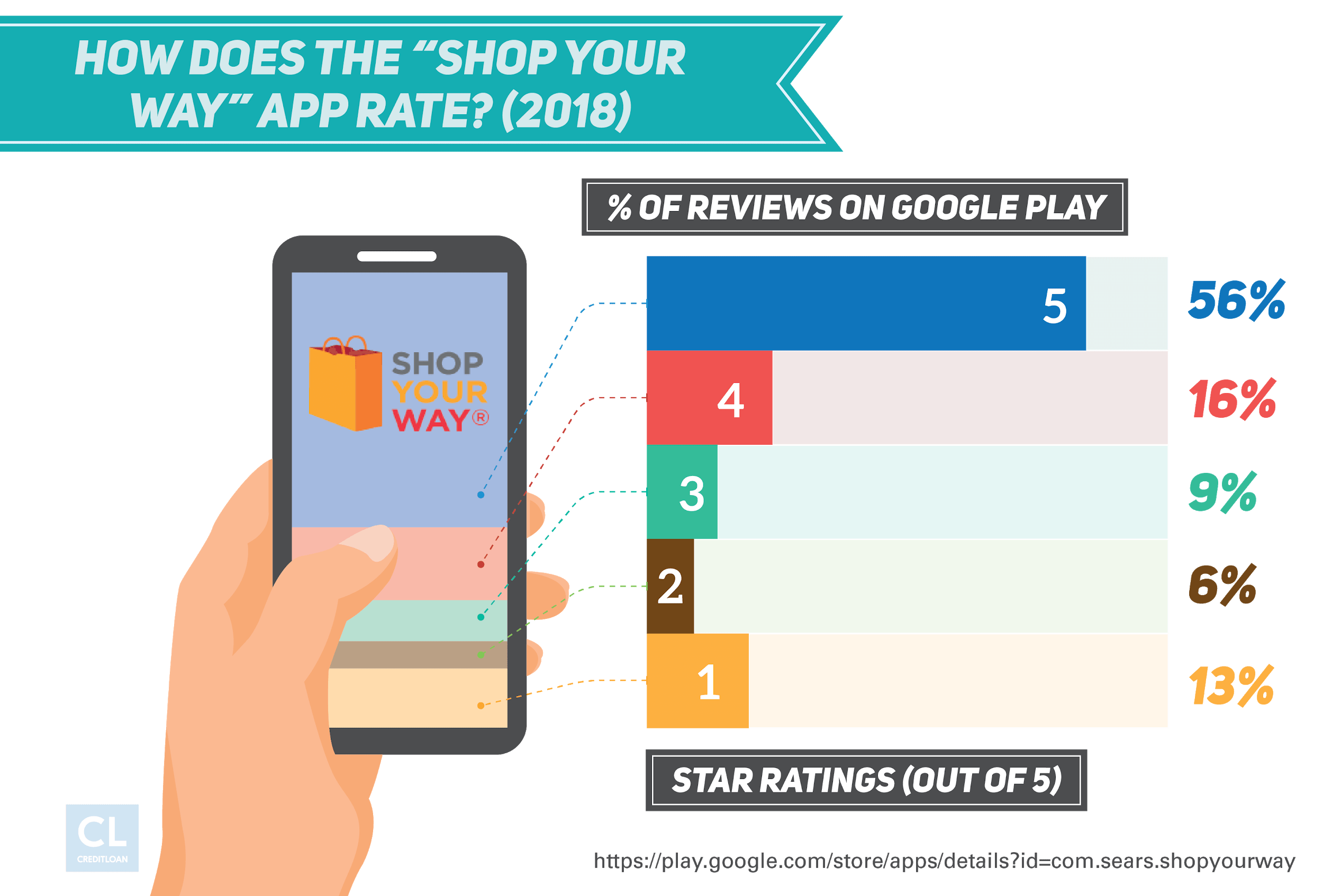 Survey: How Does the Shop Your Way App Rate