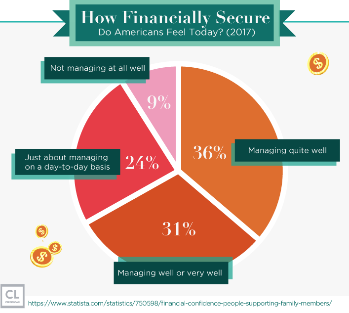 Survey: How Financially Secure Do Americans Feel Today?