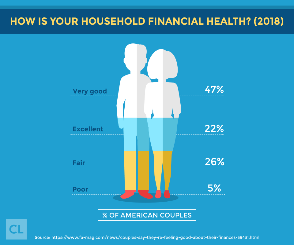 Survey: How Is Your Household Financial Health?