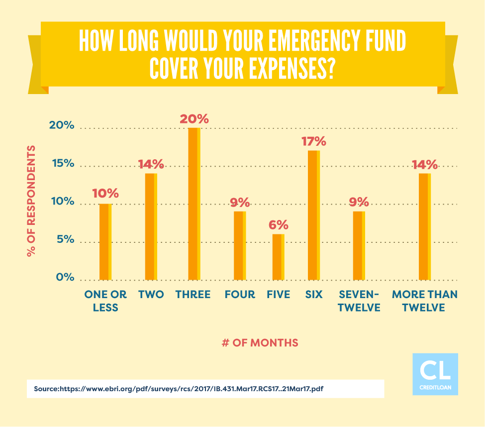 Survey: How Long Would Your Emergency Fund Cover Your Expenses?