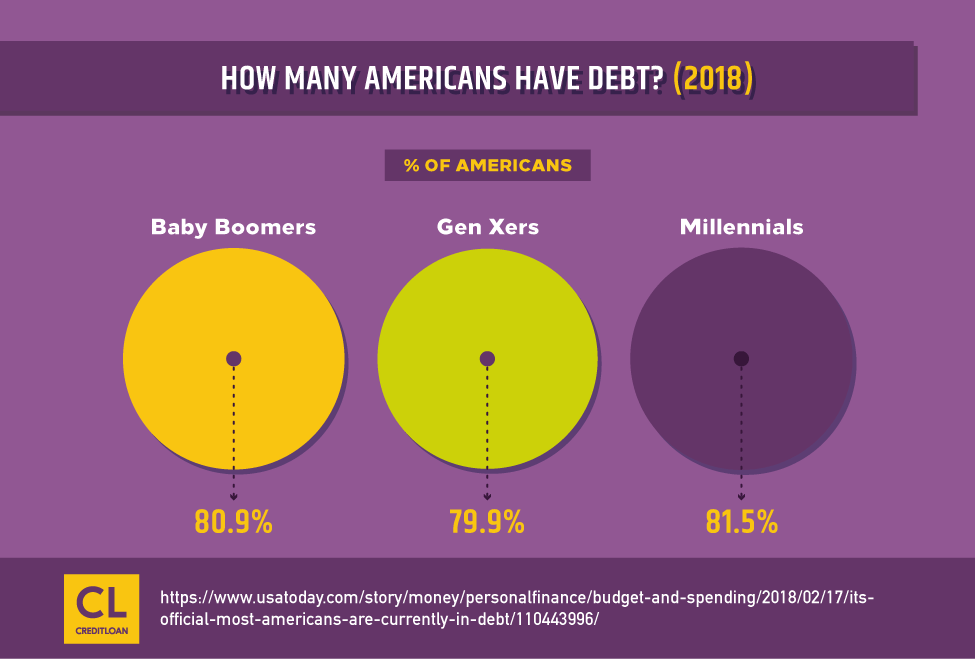 Survey: How Many Americans Have Debt?
