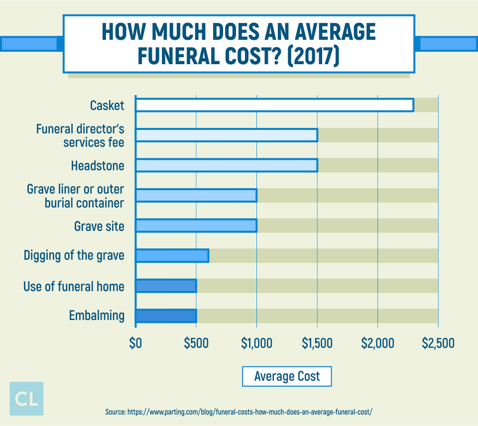 Survey: How Much Does an Average Funeral Cost?