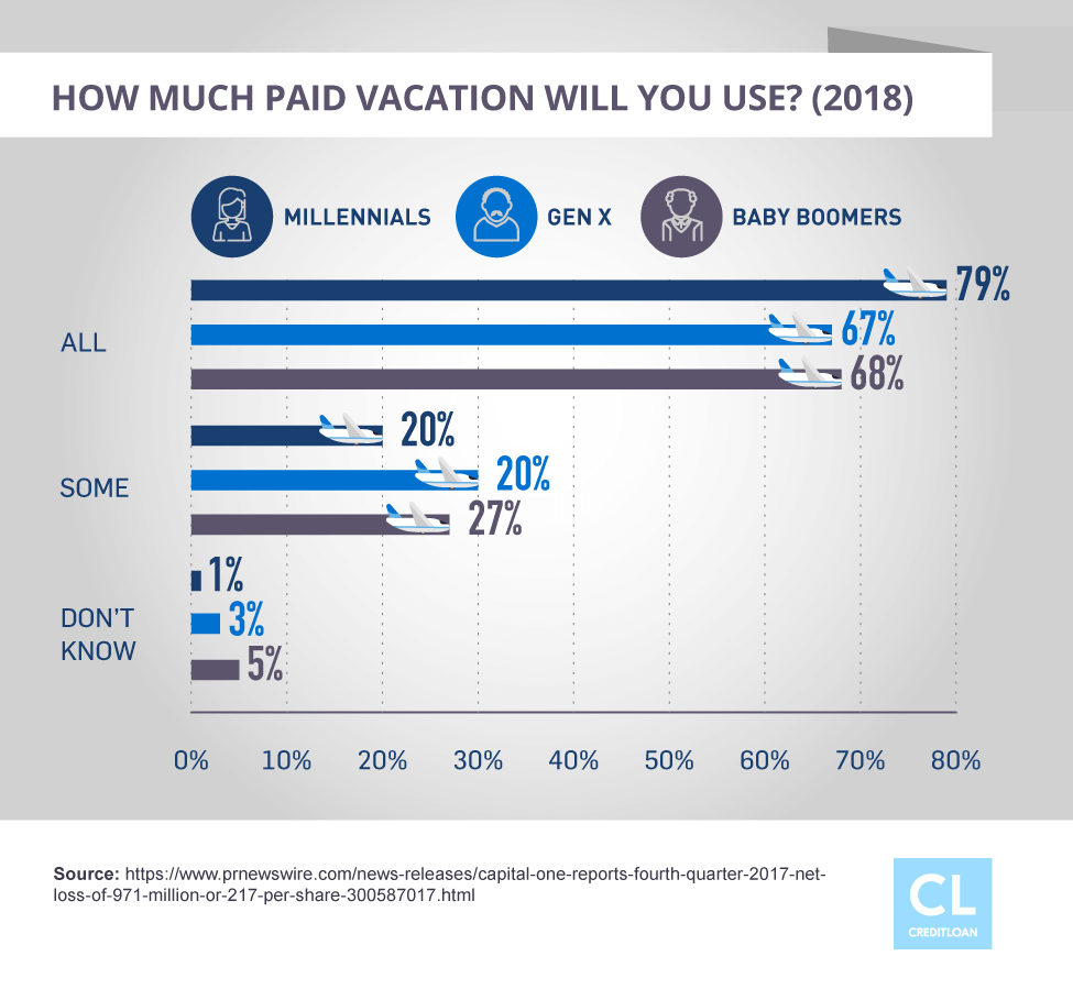 Survey: How Much Paid Vacation Will You Use?