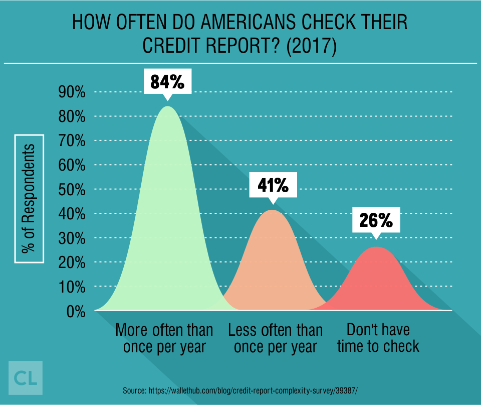 Survey: How Often Do Americans Check Their Credit Report?