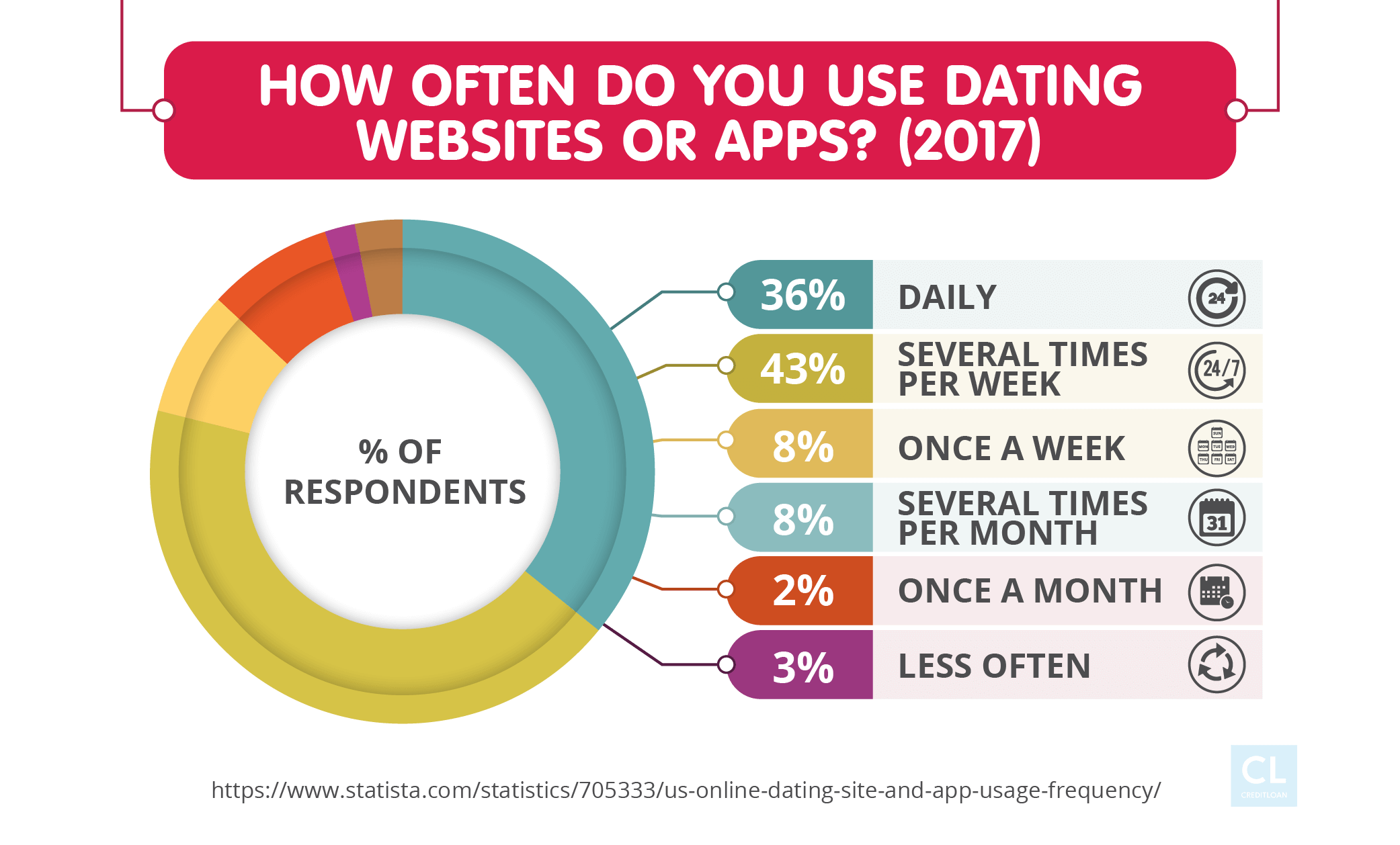 Survey: How Often Do You Use Dating Websites Or Apps?