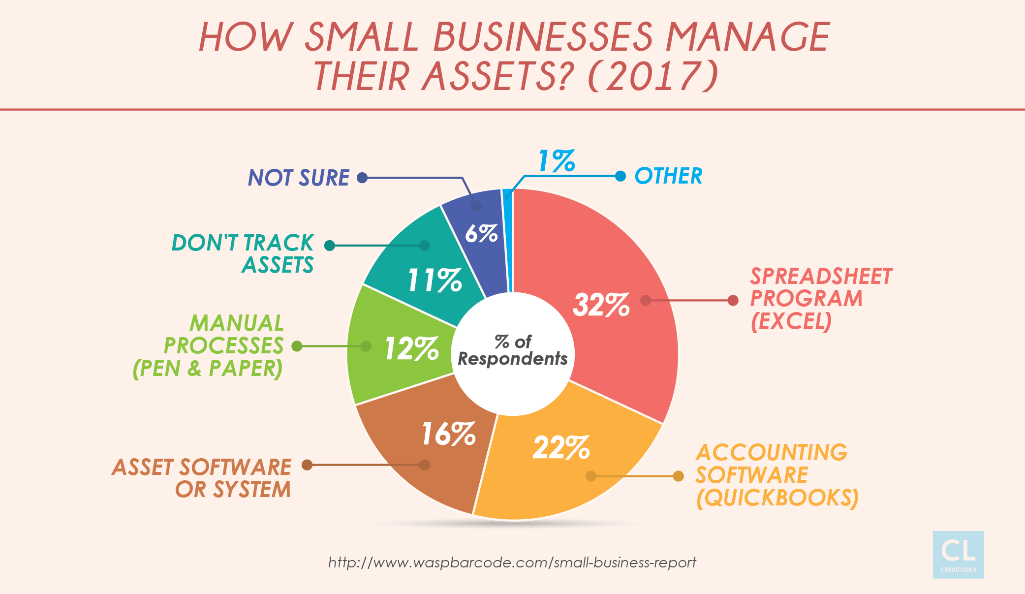 Survey: How Small Business Manager Their Assets?