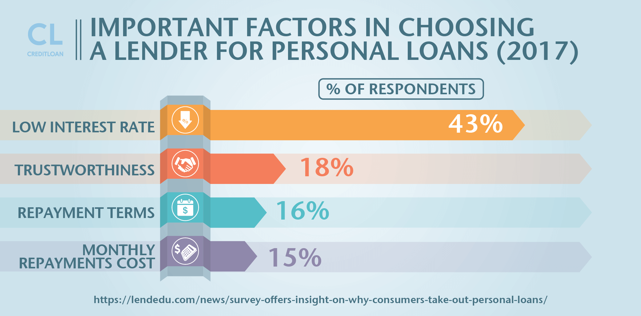 Survey: Important Factor In Choosing A Lender For Personal Loans