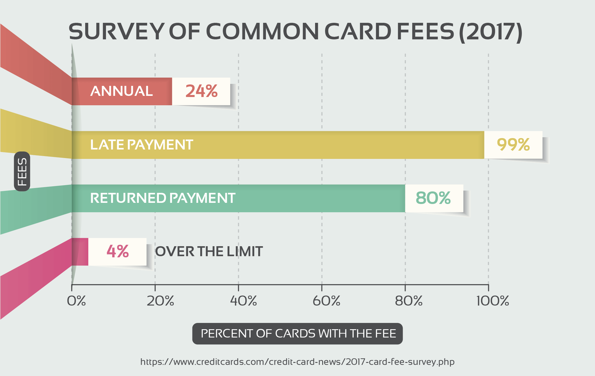 Survey of Common Card Fees (2017)
