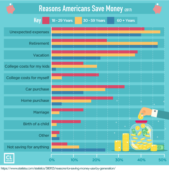 Survey: Reasons Americans Save Money