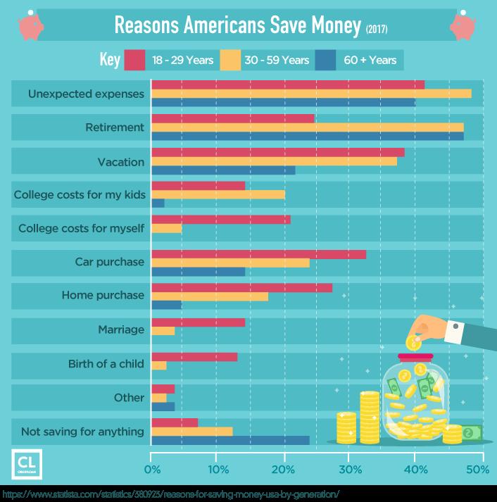 Survey: Reasons Americans Save Money
