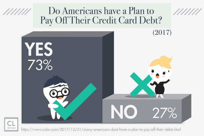 Survey Result: Americans' Plan to Pay Off Their Credit Card Debt