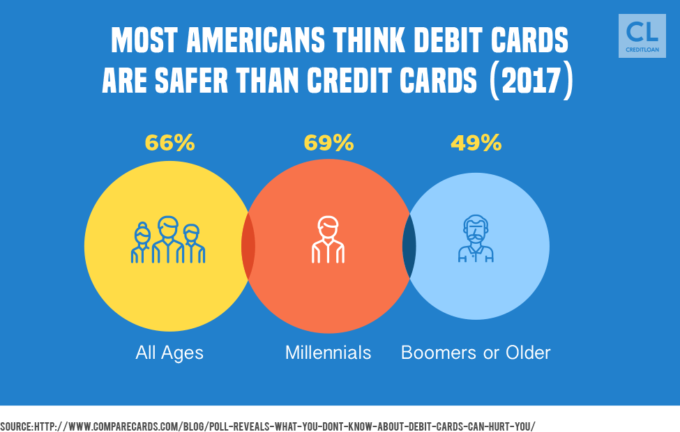 Survey result: Americans think debit cards are safer than credit cards