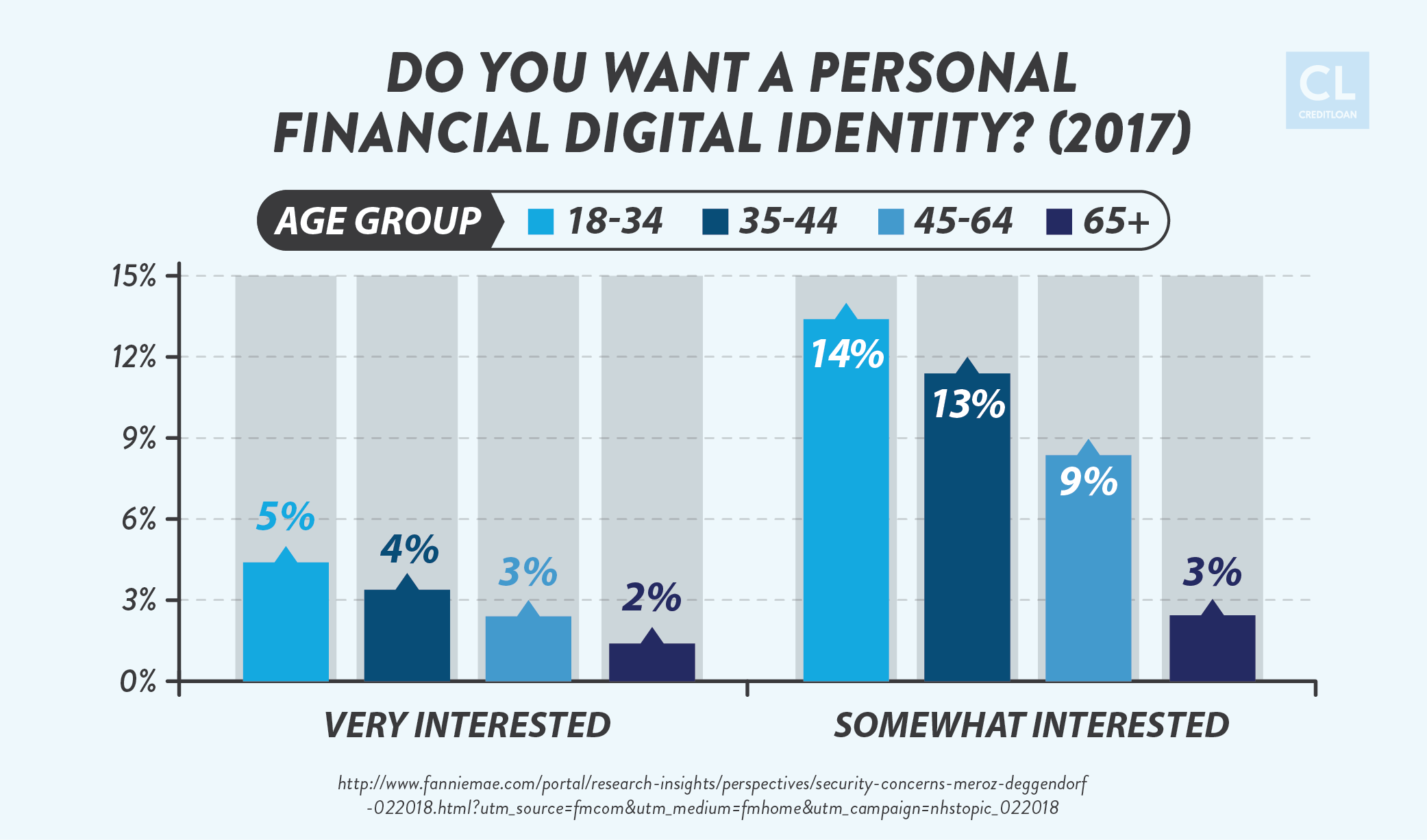 Survey Result: Do You Want a Personal Financial DIgital Identity?