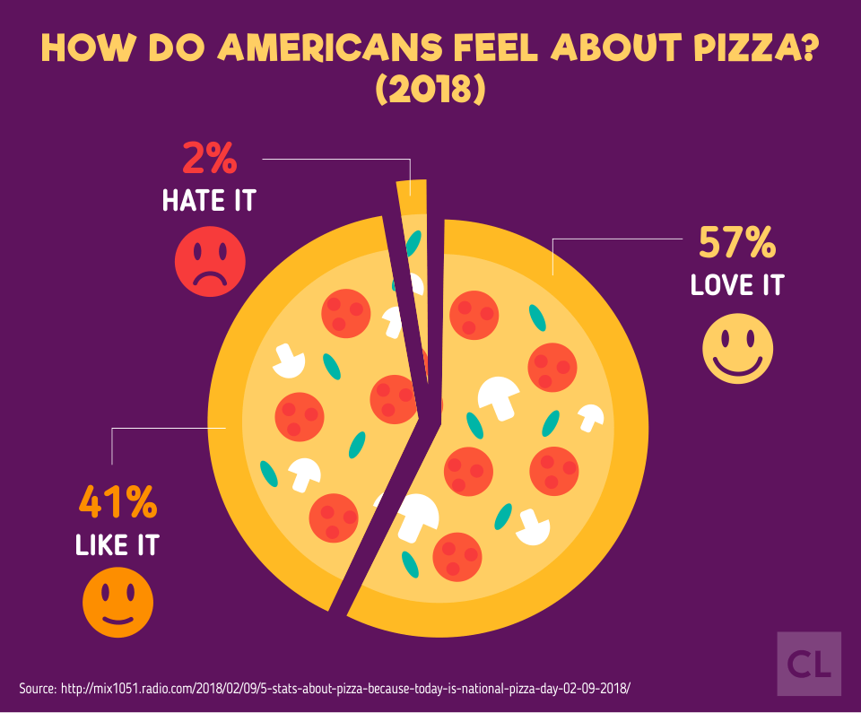 Survey Result: How do Americans Feel about Pizza